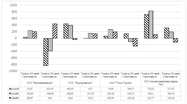 word image 31 Фенотипирование и генотипирование популяции крупного рогатого скота Свердловской области по генам ассоциированным с продуктивностью