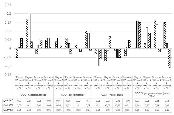 word image 32 Фенотипирование и генотипирование популяции крупного рогатого скота Свердловской области по генам ассоциированным с продуктивностью