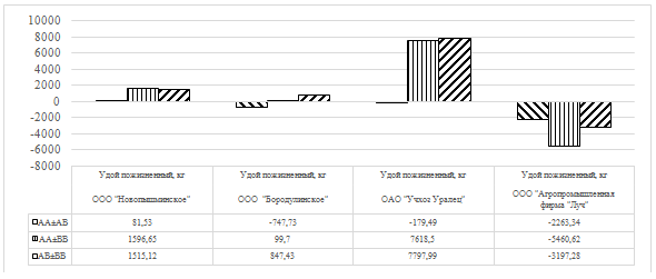 word image 34 Фенотипирование и генотипирование популяции крупного рогатого скота Свердловской области по генам ассоциированным с продуктивностью