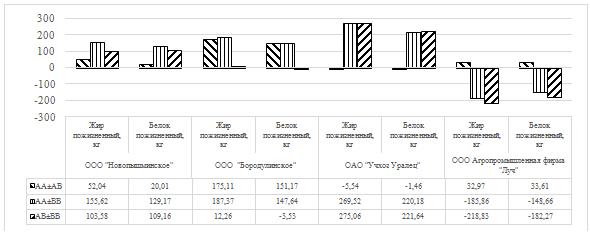 word image 35 Фенотипирование и генотипирование популяции крупного рогатого скота Свердловской области по генам ассоциированным с продуктивностью