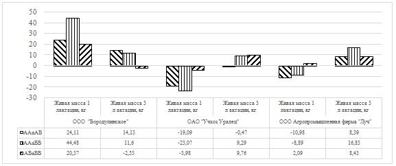 word image 36 Фенотипирование и генотипирование популяции крупного рогатого скота Свердловской области по генам ассоциированным с продуктивностью