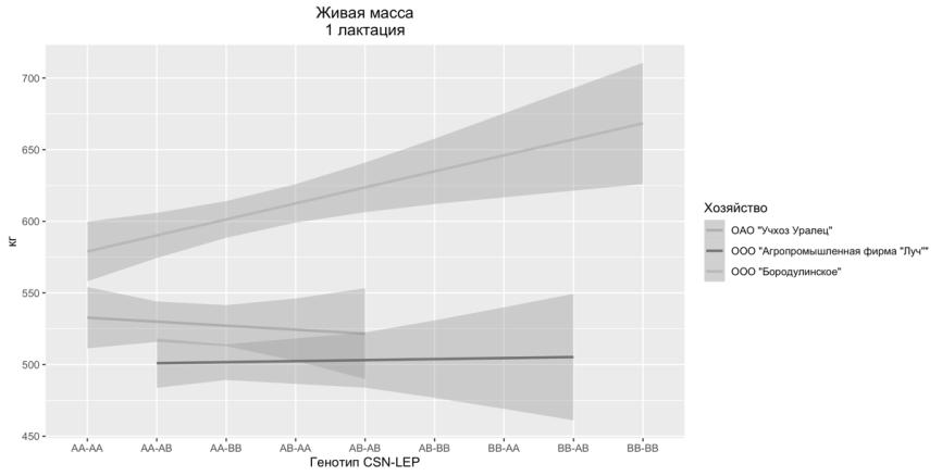 word image 46 Фенотипирование и генотипирование популяции крупного рогатого скота Свердловской области по генам ассоциированным с продуктивностью