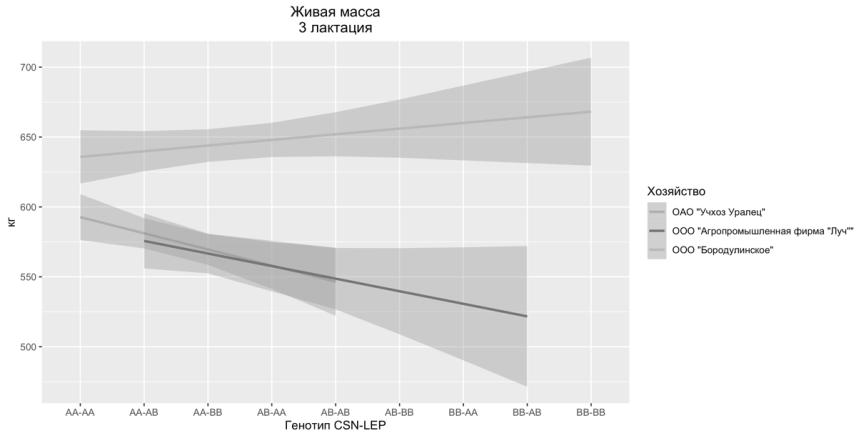 word image 47 Фенотипирование и генотипирование популяции крупного рогатого скота Свердловской области по генам ассоциированным с продуктивностью