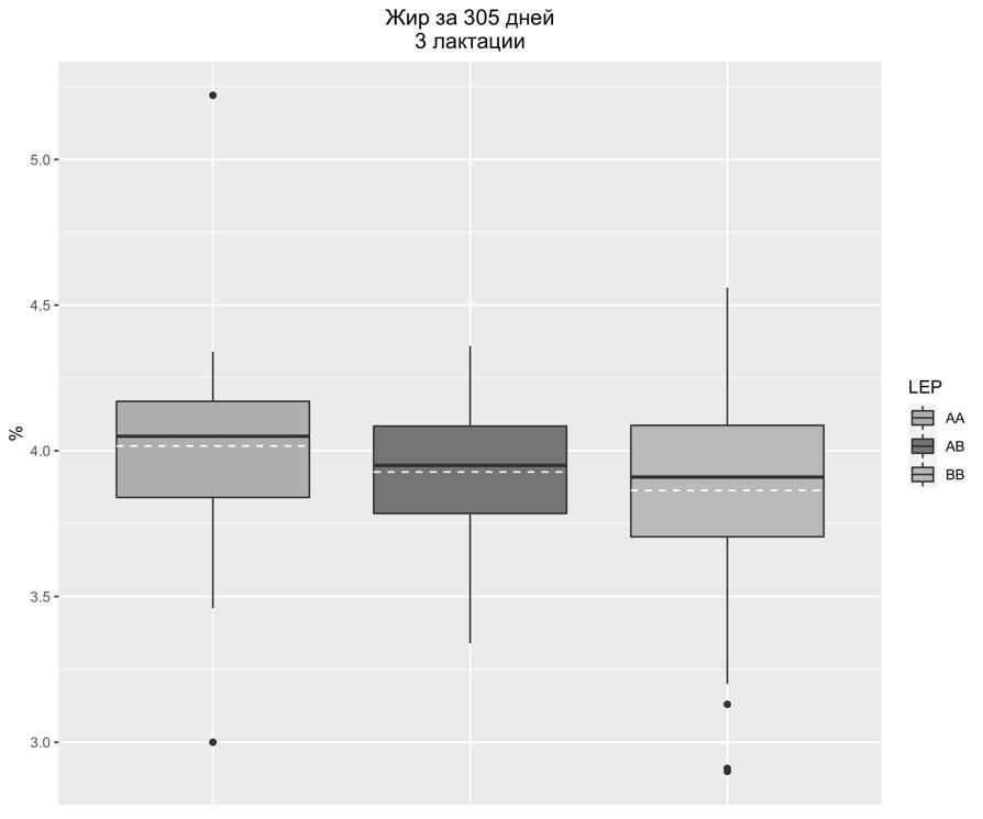 word image 5 Фенотипирование и генотипирование популяции крупного рогатого скота Свердловской области по генам ассоциированным с продуктивностью