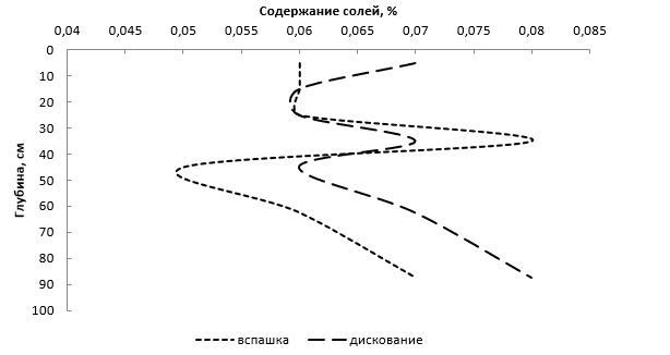 word image 541 Исследования и разработки эффективных севооборотов для технологии прямого посева для разных почвенно-климатических условий
