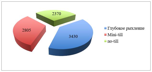 word image 548 Исследования и разработки эффективных севооборотов для технологии прямого посева для разных почвенно-климатических условий