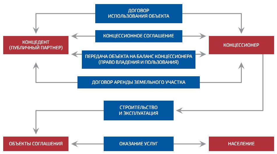 word image 607 Разработка механизмов государственно-частного партнерства в целях обеспечения инвестиционной дея-тельности в социальной сфере села
