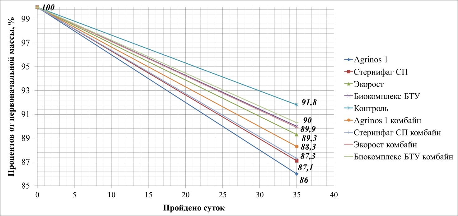 word image 711 Повышение эффективности использования соломы и сидератов в системе органического земледелия