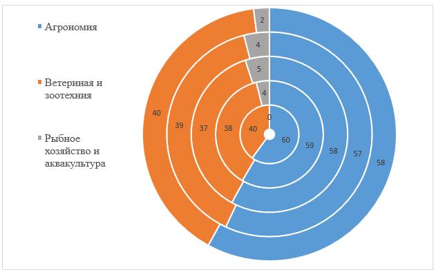 word image 734 Анализ научно-исследовательских работ, выполняемых высшими учебными заведениями, находящимися в ведении Минсельхоза России, за счет средств федерального бюджета