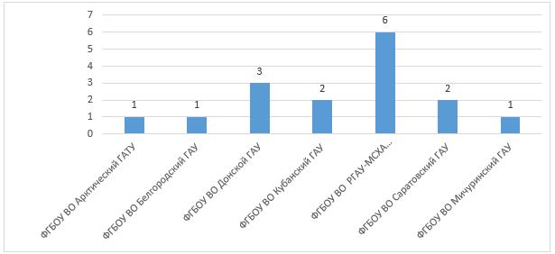word image 736 Анализ научно-исследовательских работ, выполняемых высшими учебными заведениями, находящимися в ведении Минсельхоза России, за счет средств федерального бюджета