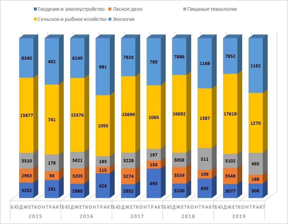 word image 74 Мониторинг и анализ образовательной деятельности образовательных организаций аграрного профиля в условиях «регуляторной гильотины»