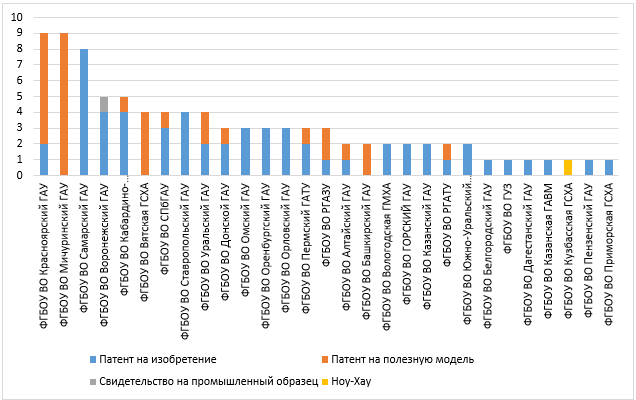 word image 746 Анализ научно-исследовательских работ, выполняемых высшими учебными заведениями, находящимися в ведении Минсельхоза России, за счет средств федерального бюджета