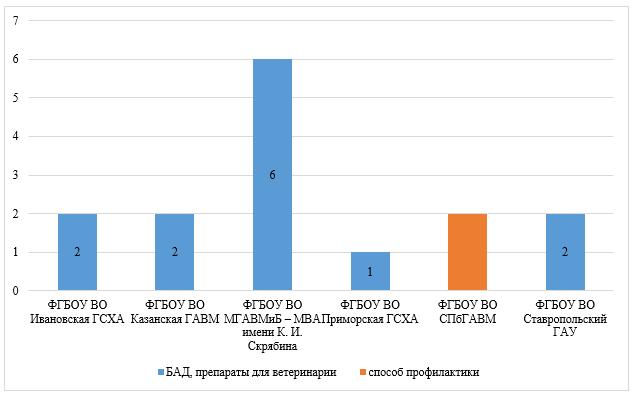 word image 748 Анализ научно-исследовательских работ, выполняемых высшими учебными заведениями, находящимися в ведении Минсельхоза России, за счет средств федерального бюджета