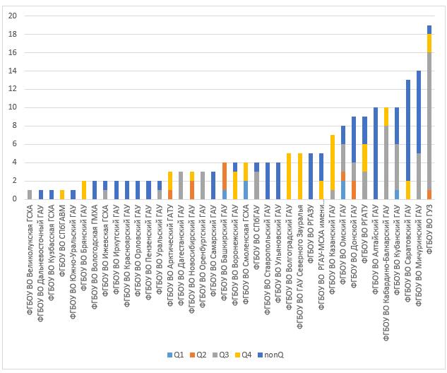 word image 753 Анализ научно-исследовательских работ, выполняемых высшими учебными заведениями, находящимися в ведении Минсельхоза России, за счет средств федерального бюджета