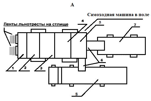 word image 757 Конвергенция инновационных технологий и технического обеспечения первичной переработки льнотресты на блочно-модульных мобильных агрегатах