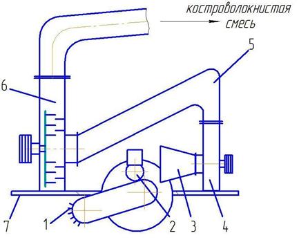 word image 760 Конвергенция инновационных технологий и технического обеспечения первичной переработки льнотресты на блочно-модульных мобильных агрегатах