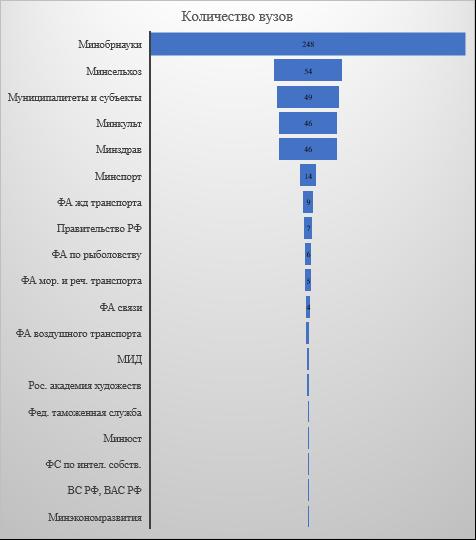word image 85 Мониторинг и анализ образовательной деятельности образовательных организаций аграрного профиля в условиях «регуляторной гильотины»