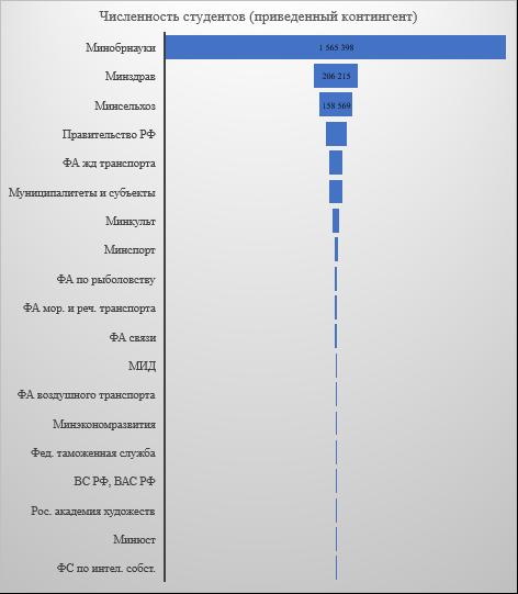 word image 86 Мониторинг и анализ образовательной деятельности образовательных организаций аграрного профиля в условиях «регуляторной гильотины»