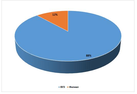 word image 91 Мониторинг и анализ образовательной деятельности образовательных организаций аграрного профиля в условиях «регуляторной гильотины»