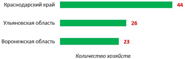 word image 925 Прогнозирование и мониторинг научно-технологического развития АПК: технологии точного сельского хозяйства, включая автоматизацию и роботизацию