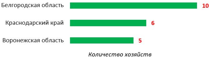 word image 930 Прогнозирование и мониторинг научно-технологического развития АПК: технологии точного сельского хозяйства, включая автоматизацию и роботизацию