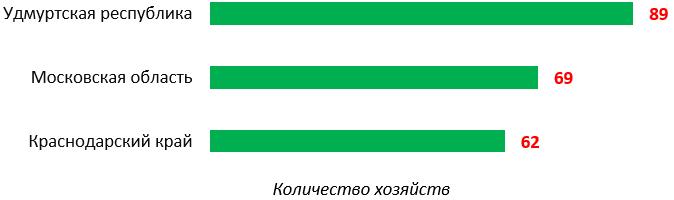 word image 940 Прогнозирование и мониторинг научно-технологического развития АПК: технологии точного сельского хозяйства, включая автоматизацию и роботизацию