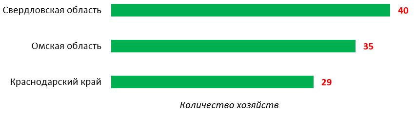 word image 943 Прогнозирование и мониторинг научно-технологического развития АПК: технологии точного сельского хозяйства, включая автоматизацию и роботизацию