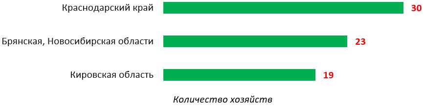 word image 946 Прогнозирование и мониторинг научно-технологического развития АПК: технологии точного сельского хозяйства, включая автоматизацию и роботизацию